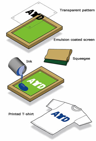 A carton about how T-shirt is printed with beautiful patterns using polyester screen printing mesh.