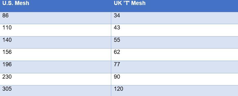 screen printing mesh count chart,